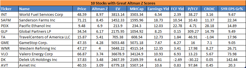 altman z stocks