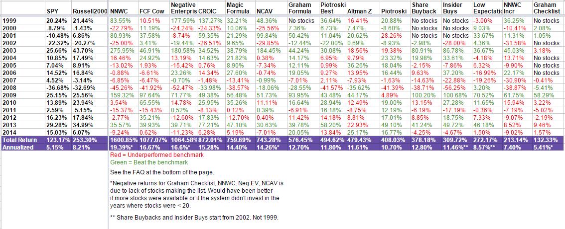 15-year-stock-performances