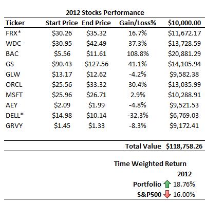 2012-stocks-performance-table