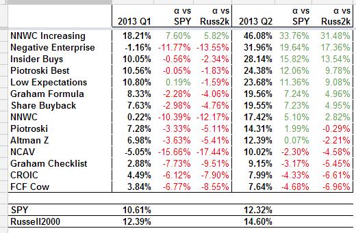 2013 Value Stock Screener End of Q2