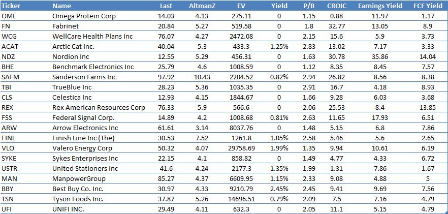 2014 Altman Z stocks
