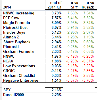 2014 Q1 Results
