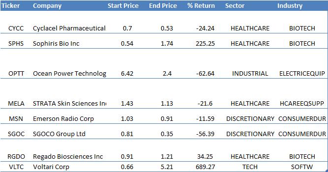 2015-NCAV-stocksc Value Strategies Performance