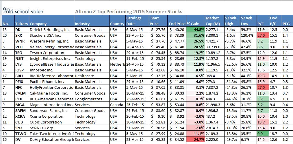 2015-altman-z-stocks