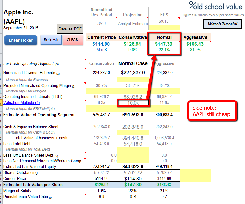 AAPL Still Cheap at EBIT Valuation of 10x