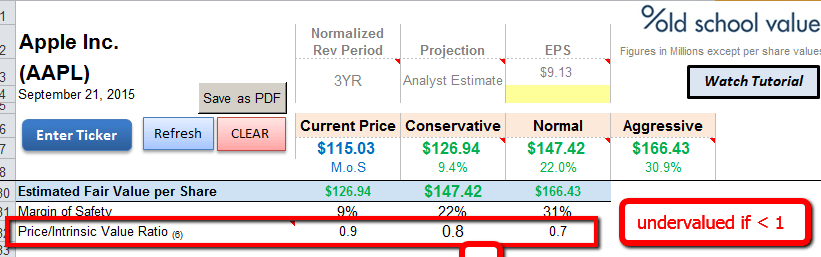 Price to Intrinsic Value Ratio