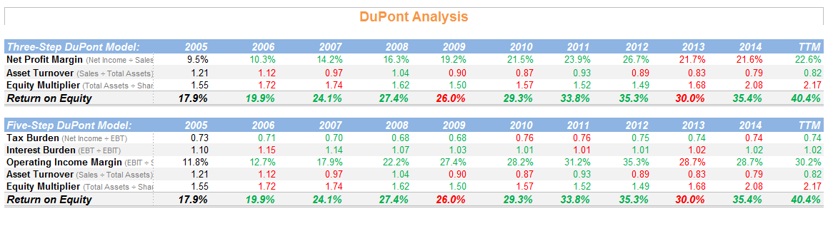 3 Step and 5 Step DuPont Analysis of AAPL | Click to Enlarge