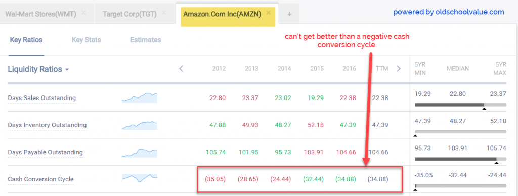 AMZN Cash Conversion Cycle Performance