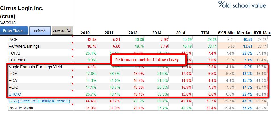 CRUS-performance-ratios
