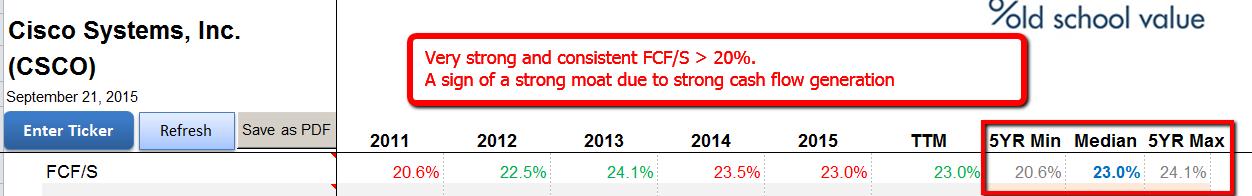 CSCO is a FCF Machine. Big moat shown through FCF/S > 20%