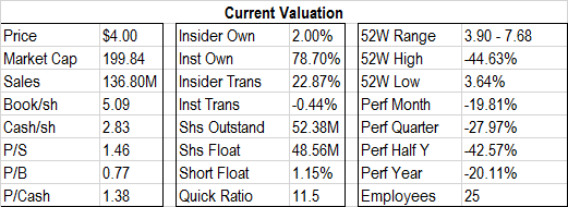 current valuation