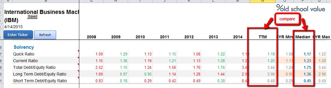 IBM Balance Sheet Ratios