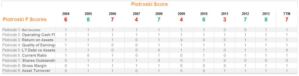 Piotroski Score Breakdown