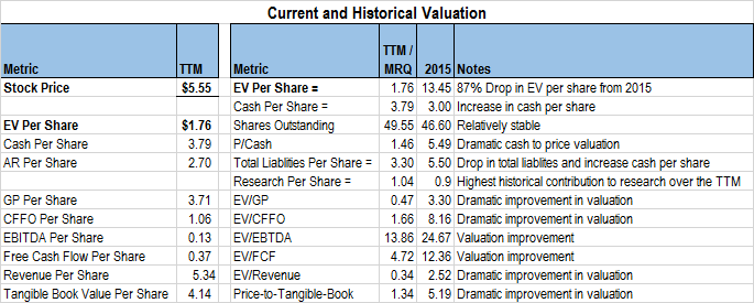 RUBI current & historical valuation