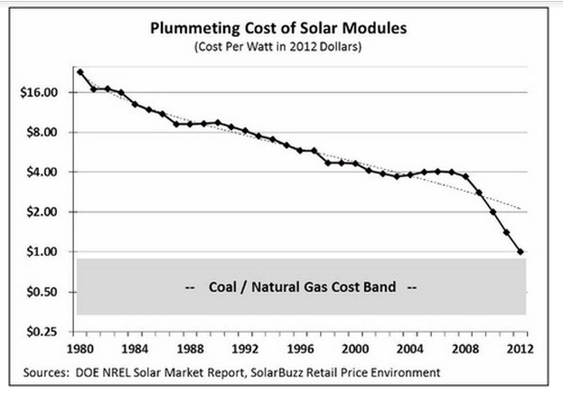 Solar-Module-Costs-Q1-2014 SUNE