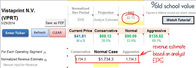 Vistaprint Reverse Revenue Calculation