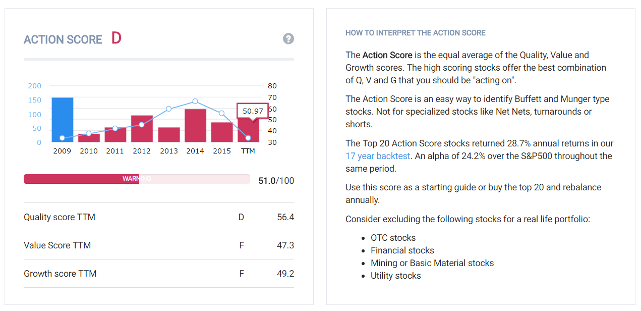 Valeant Historical Action Score