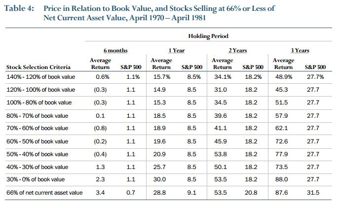 What-Has-Worked-in-Investing-1