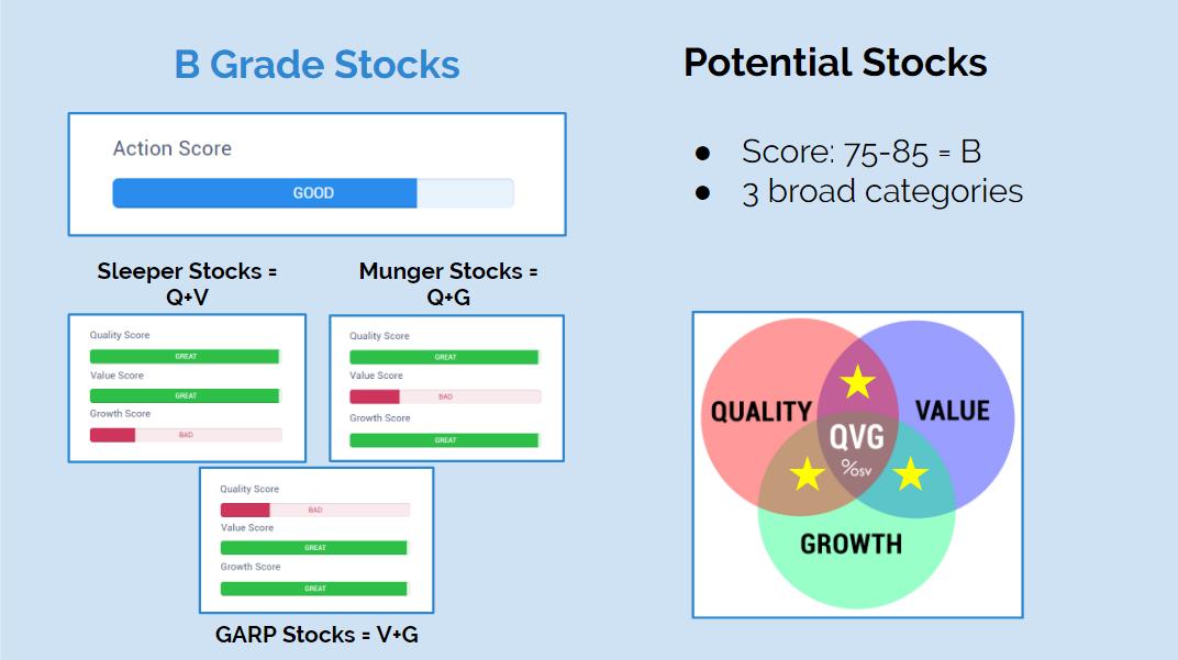 Action Score B Grade Stocks