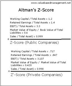 Altman Z Performance