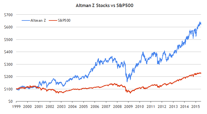 Altman Z Stocks are beating the market by 11 YTD