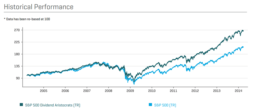 Performance with Dividends