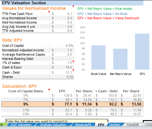 Earnings Power Value of Friedman Industries