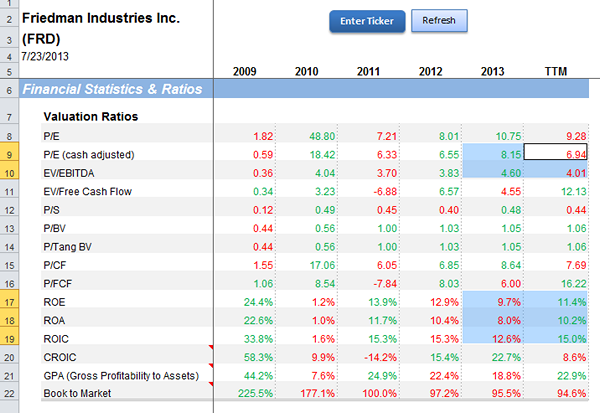 Friedman Industries Valuation Ratios