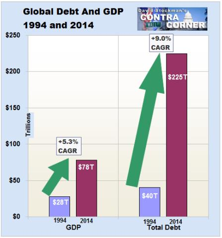 global-debt-gdp