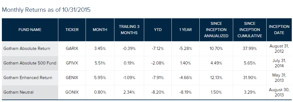 gotham funds performance table