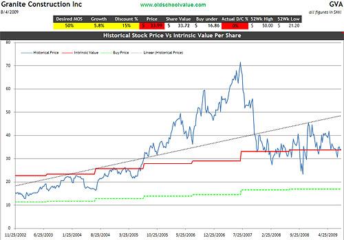 gva-valuation-graph