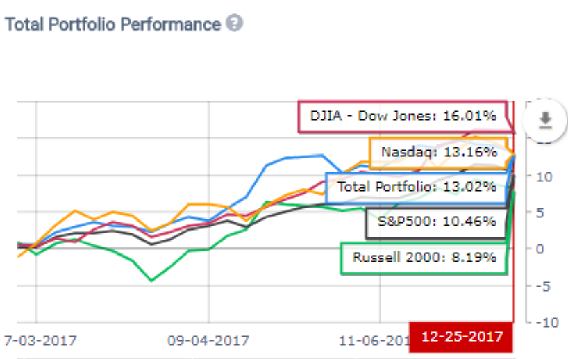 INVEST1000 Portfolio 6 Month Results