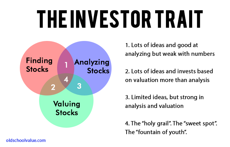 The Investor Trait