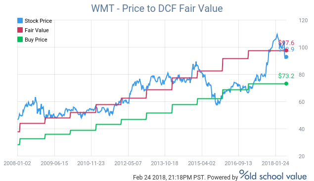 WMT DCF Valuation Range | Source: Old School Value DCF