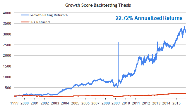 Growth Score Backtest