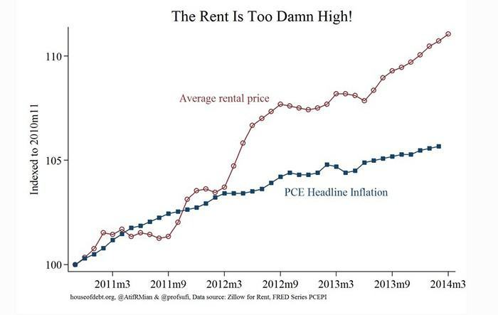Rising Rent Cost