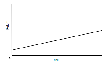 Risk Equals Reward