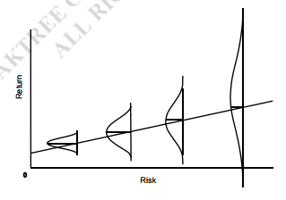 The True Definition of Risk and Reward