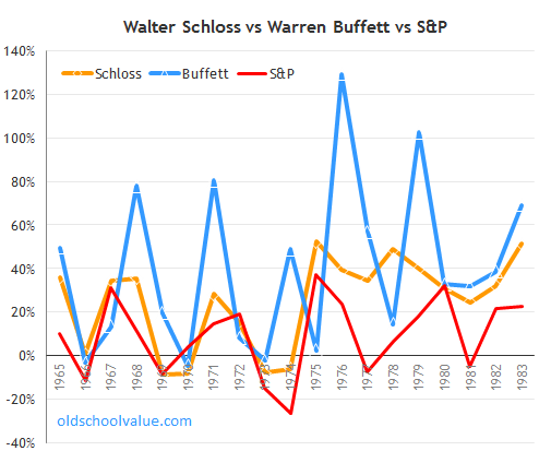 schloss vs buffet vs S&P chart
