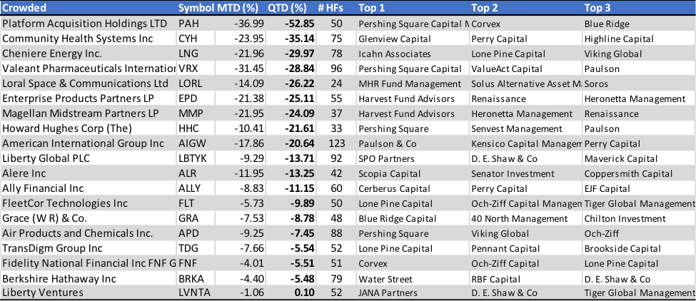2015 Q3 Top 20 Hedgefund Stocks