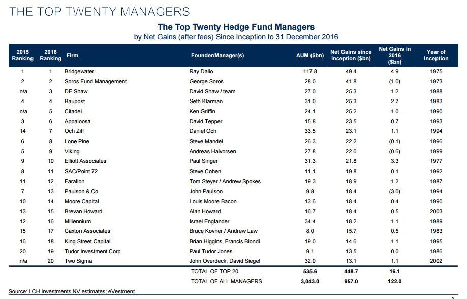 Top 20 Hedge Fund Manager 2016