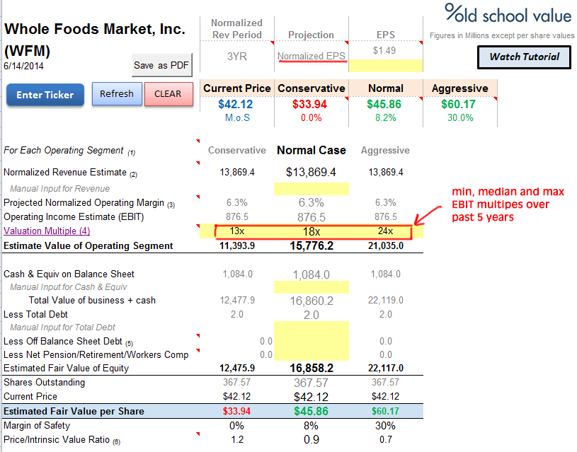Whole Foods EBIT Multiple Valuation
