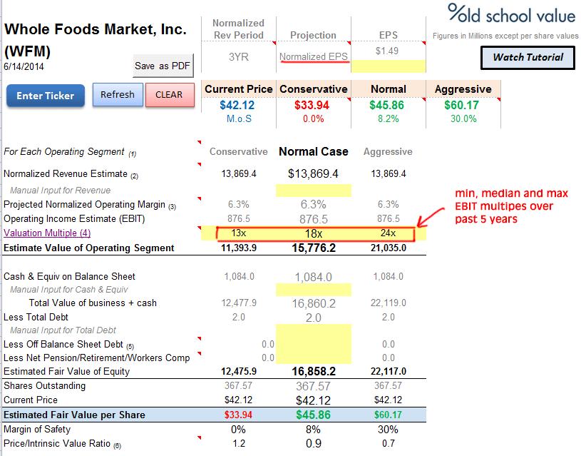 Whole Foods EBIT Multiple Valuation